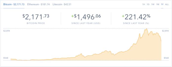 Bitcoin yearly price
