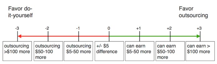 outsourcing cost scale