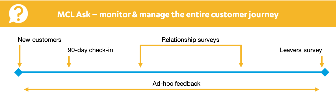 Customer Journey map and sources of feedback