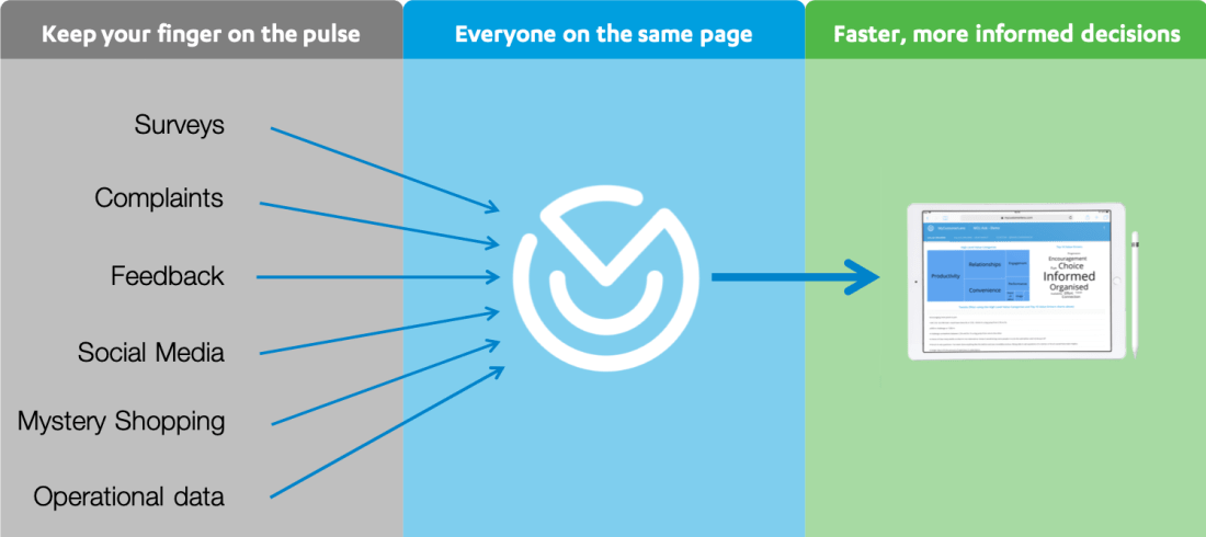 3 step process showing how MyCustomerLens aggregates customer feedback and displays the resulting insights in browser-based dashboards