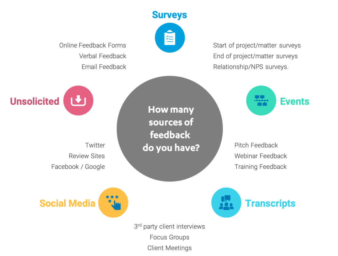 Variety of client feedback sources, surveys, events, transcripts, social media and unsolicited feedback