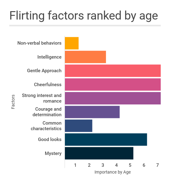flirting factors ranked by age