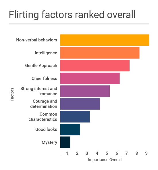 flirting study overall