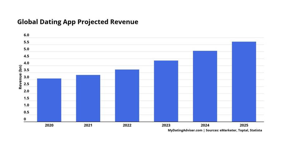 global dating app projected revenue