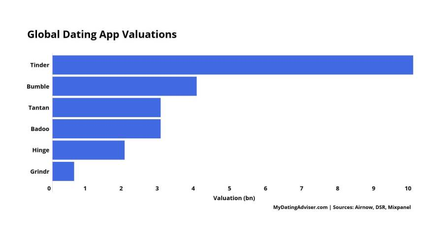 global dating app valuations