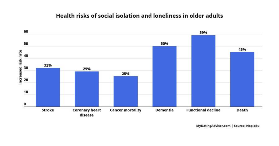 health risk social isolation loneliness