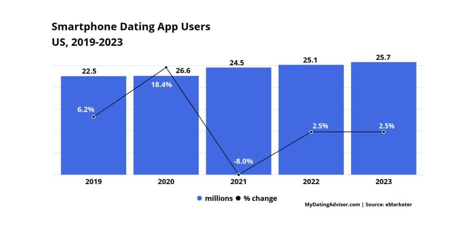smartphone dating app users USA forecast