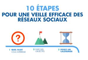 #eMARKETING - 10 étapes pour une veille efficace du web et des réseaux sociaux - By Talkwalker @ https://webikeo.fr/webinar/10-etapes-pour-une-veille-efficace-du-web-et-des-reseaux-sociaux/share