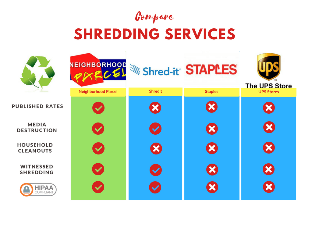 Best shredding service company in Boston MA