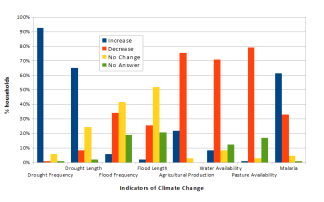 Indicators of climate change in Buger Village as perceived by respondents