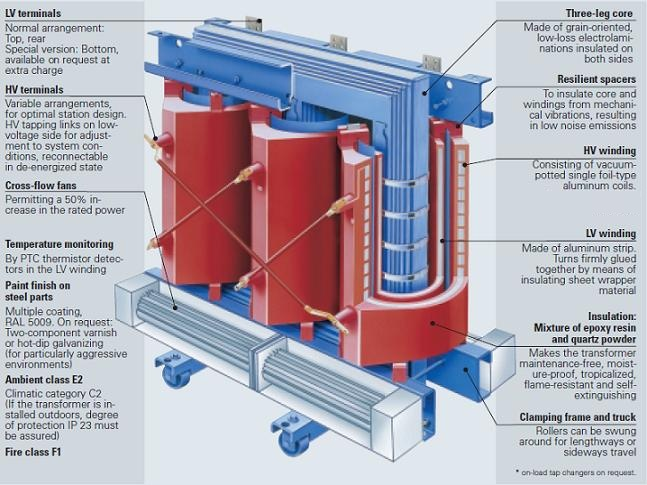 Liquid-Filled or Dry Type Transformer - which is right choice? 1