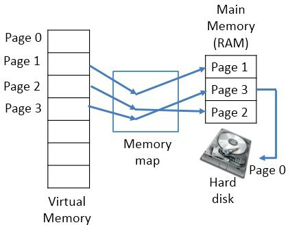 Virtual Memory Management System