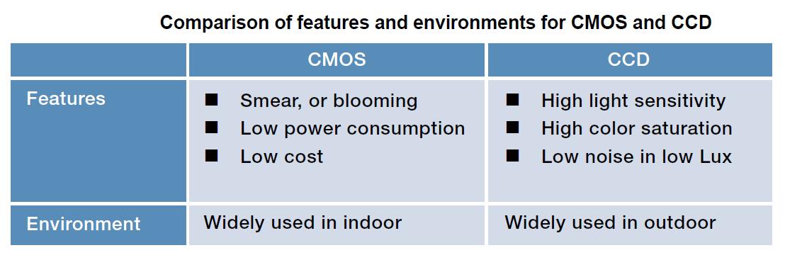 CCTV Image Sensor