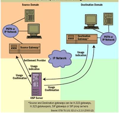 open settlement protocol