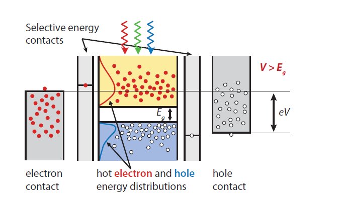 HOT CARRIER SOLAR CELLS