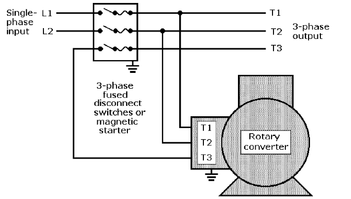 PHASE CONVERTERS
