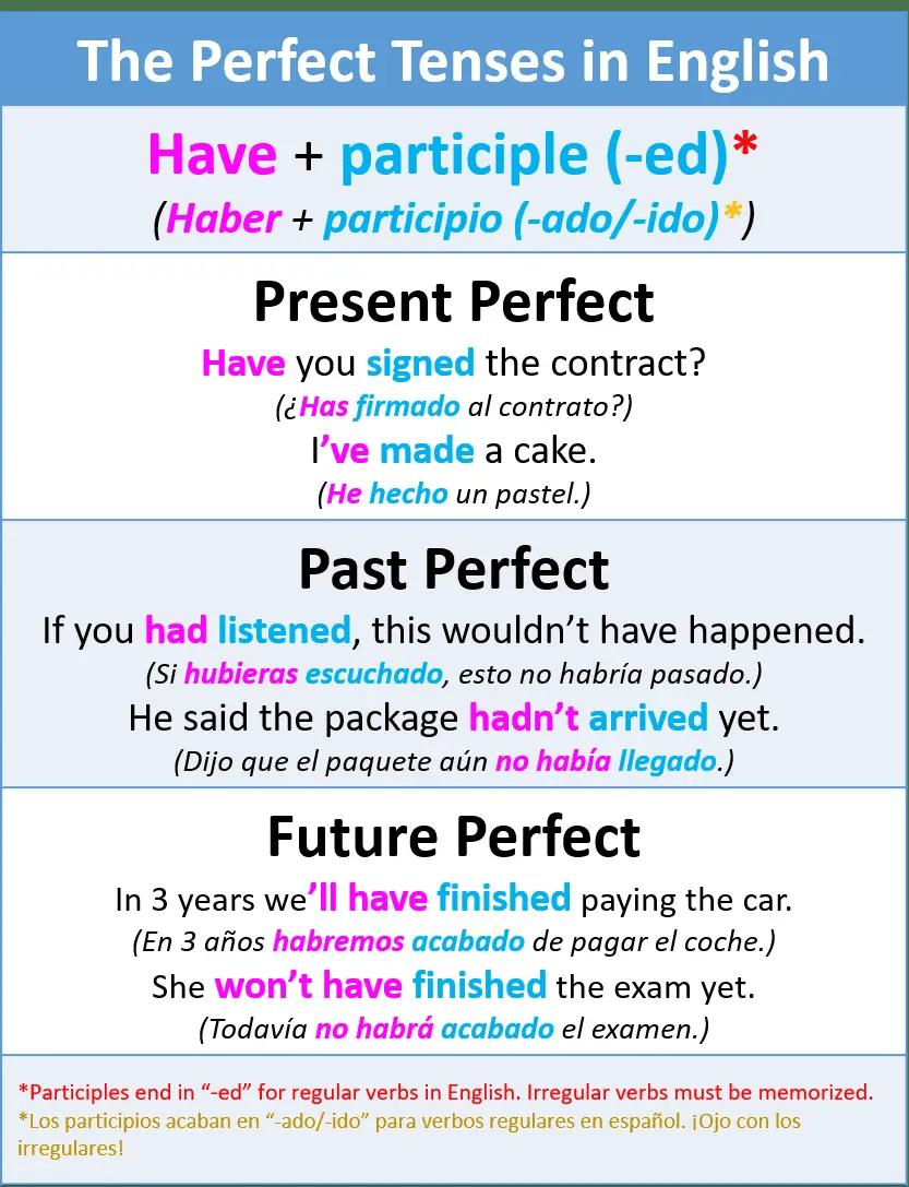 Cómo usar los tiempos continuos y perfectos en inglés - My English Goals