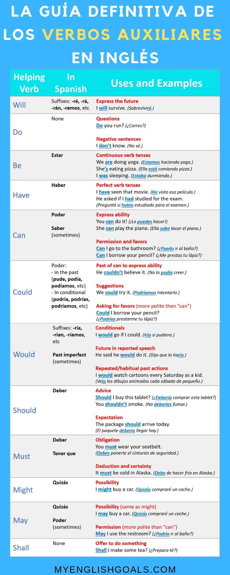 La guía definitiva sobre los verbos auxiliares en inglés - My English Goals