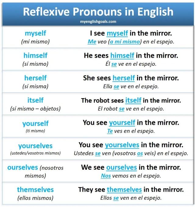 Los pronombres reflexivos en inglés.