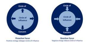 Circle of Influence - change