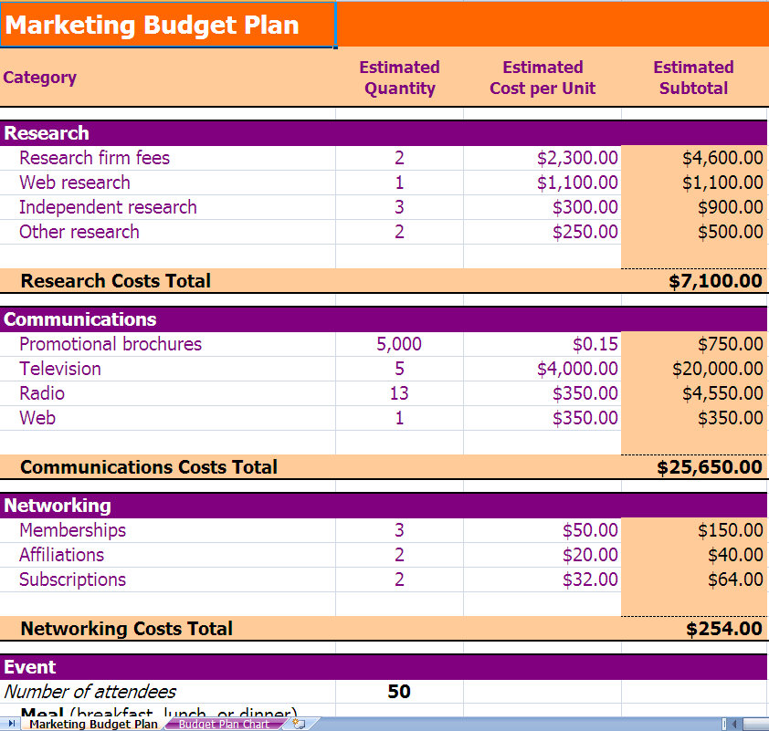 Doc600540 Budget Plan Template Example Marketing Budget – Sample Marketing Budget
