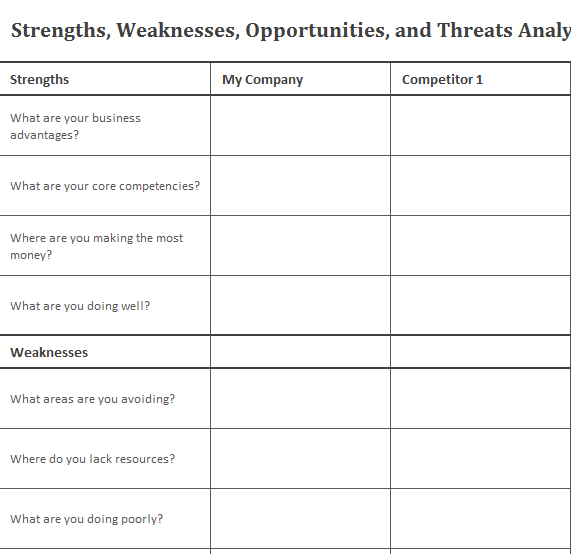 Business SWOT Analysis Chart My Excel Templates