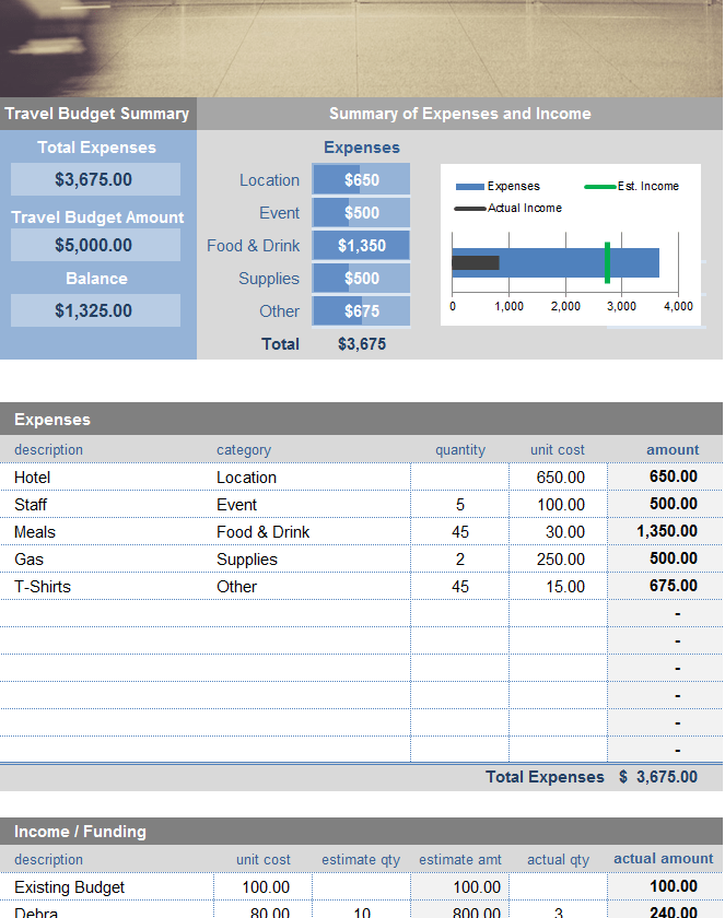 Travel Expense Budget My Excel Templates