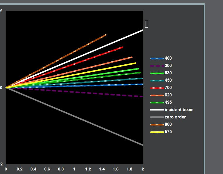 Animated Diffraction With Fixed Grating My Excel Templates