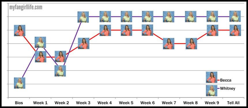 Bachelor Season 19 Chris - Ranking Graph Top 2