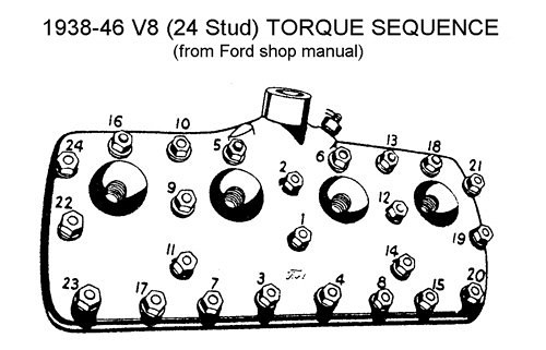 Cylinder Head Torque Specifications