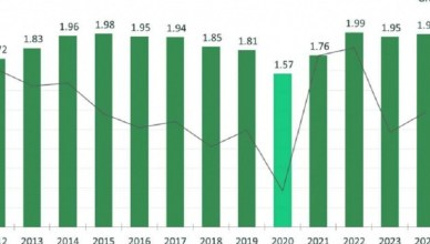全球手機出貨全年大跌13% Q2下降幅度近3成
