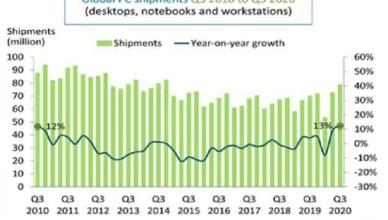 10年來最佳紀錄!全球Q3個人電腦市場報復成長13%