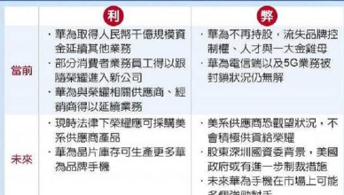 華為賣掉手機「榮耀」台廠受害?專家:是大利多