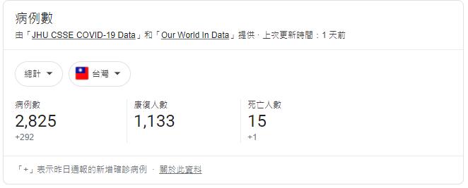 截至目前為止台灣COVID-19病例數