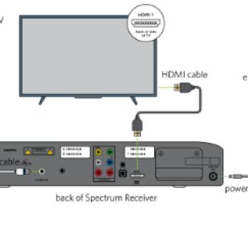 How to setup spectrum setup box