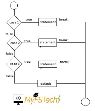 switch structure