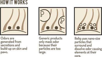 How RELIQ shampoo for dogs works