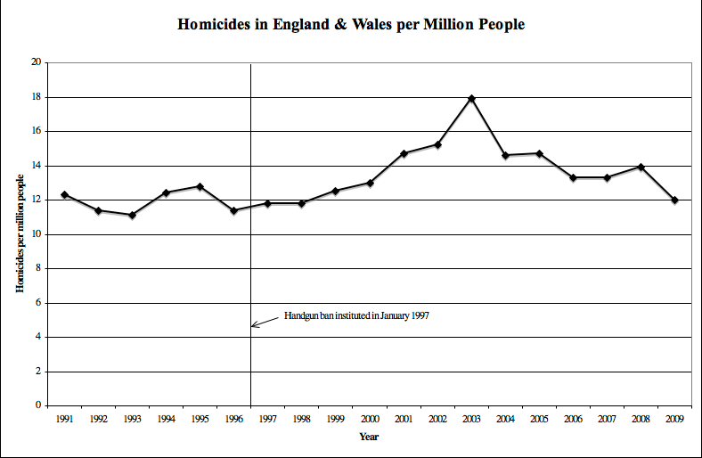 UK Gun Ban Creates More 'Interesting' Graphs