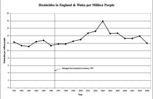 UK Homicide Rates post Gun Ban England Wales