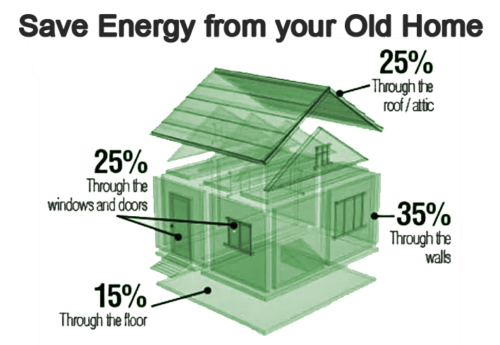 Energy Efficient Insulation
