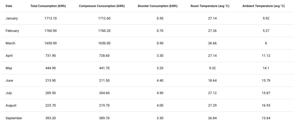 air source heat pump consumption over summer
