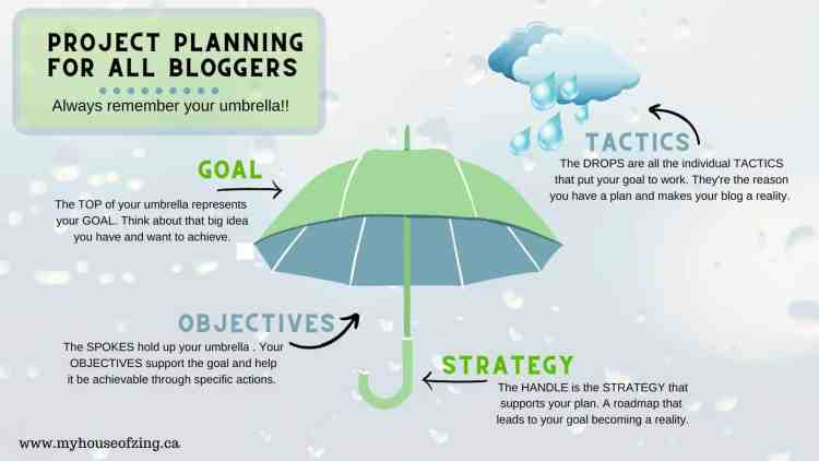 Project Planning for Bloggers
