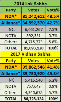 Uttar Pradesh Elections Summary