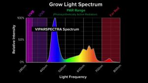 ViparSpectra Spectrum