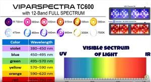 ViparSpectra 600 Watt LED Grow Light Review Spectrum