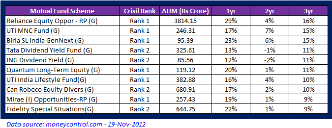 Top 10 diversified mutual funds in India for Nov 2013