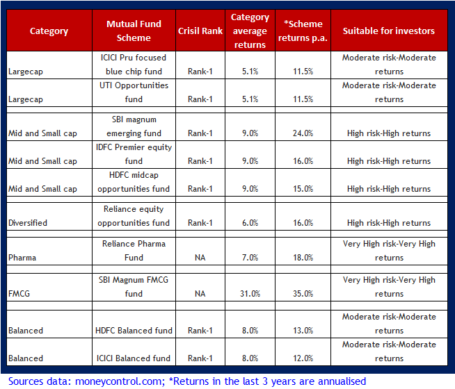 Top 10 Mutual Funds for SIP to invest in 2013; Top mutual funds for SIP