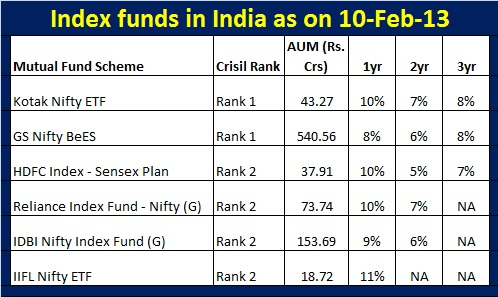 Best Index Funds in India (Feb-2013)