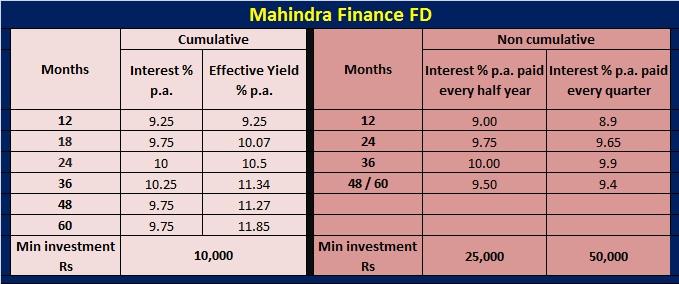 Mahindra Finance FD-Interest rates