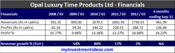 Opal Luxury Time Products IPO - Subscribe